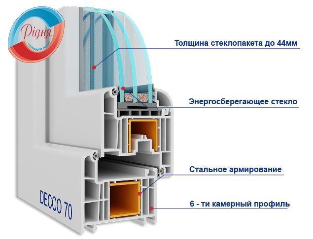 Вікна Decco 70 - вид профілю Decco 71