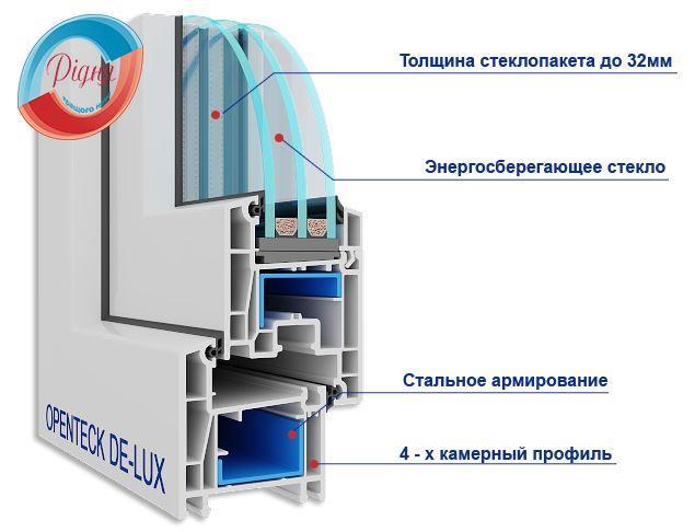 Пластиковые окна OpenTeck De-Lux - фирма Ридня