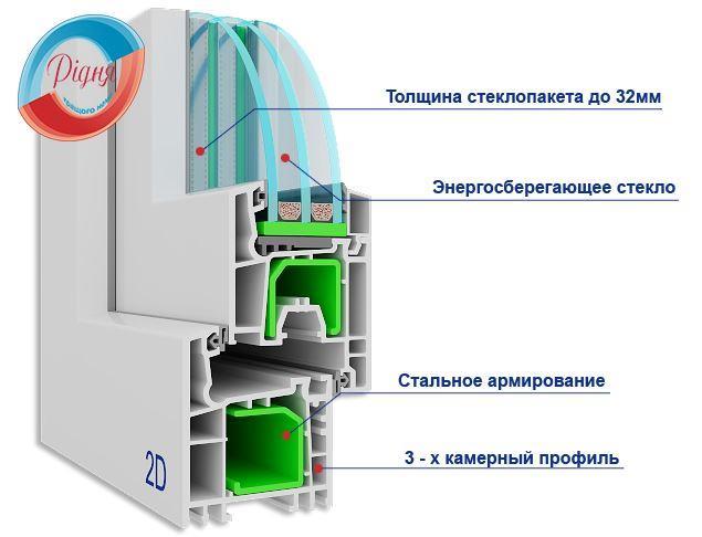 Пластиковые окна Salamander 2D, фирма Ридня