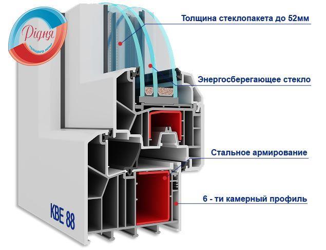 Окна KBE 88 - фирма Ридня