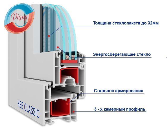 Балконные пластиковые двери в Киеве - профиль KBE Classic