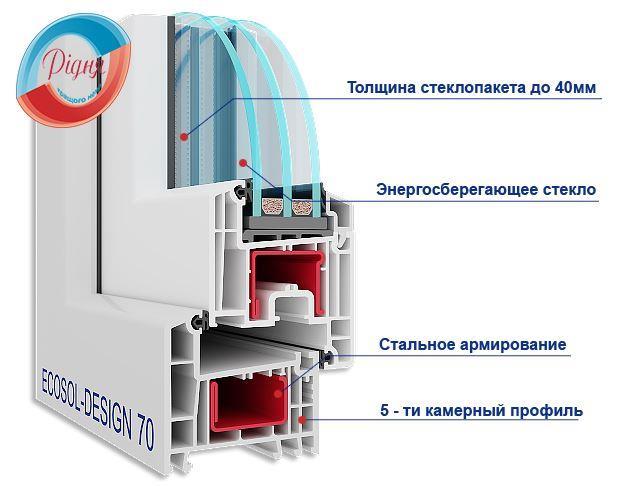 Окна Rehau Ecosol Design 70
