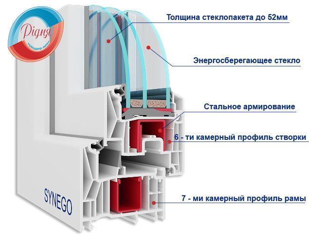 Профиль Rehau Synego - картинка профильной системы