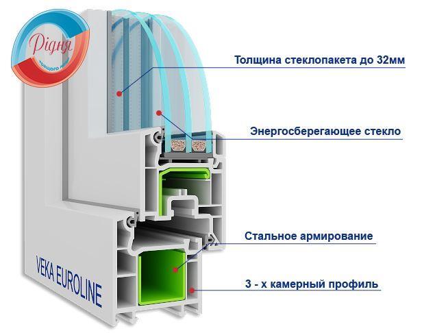 Вікна Veka EuroLine - фірма Рідня