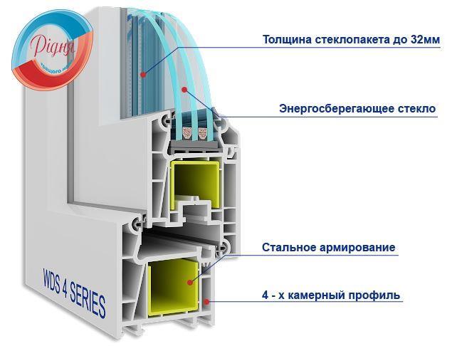 Входные пластиковые двери в профиле WDS 4 series - компания РИДНЯ