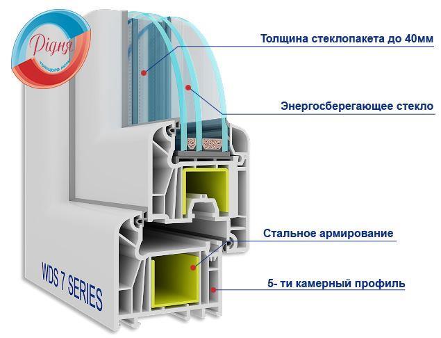 Окна Ридня рекомендует систему ПВХ WDS 7 Series