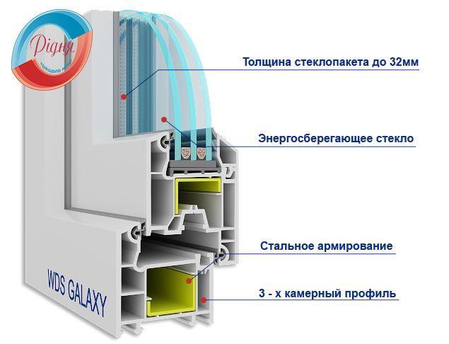ПВХ профиль Windom Eco - картинка компании Ридня