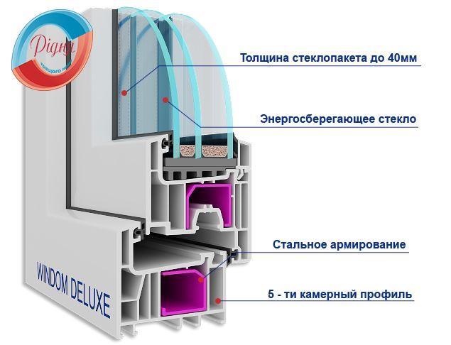 Профіль Windom Deluxe, картинка компанії Рідня
