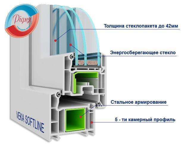 Пластиковий профіль Veka SoftLine - компанія Рідня