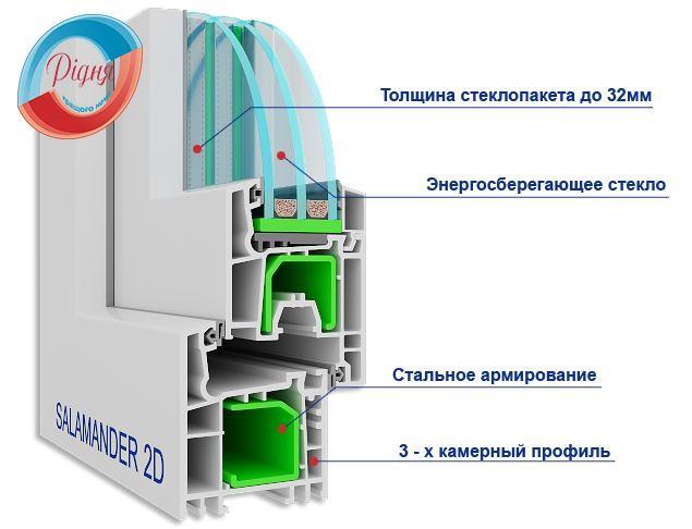 Пластикові балконні двері Salamander 2D компанія РІДНя