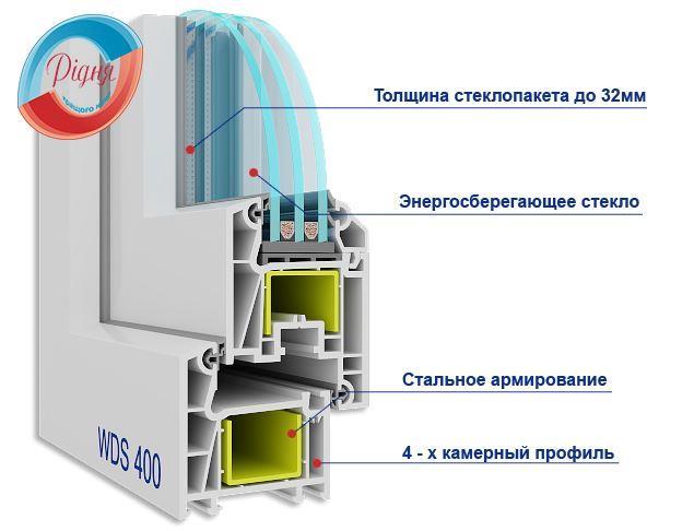 Розрахунок вартості вікон ВДС 400 від компанії РІДНя